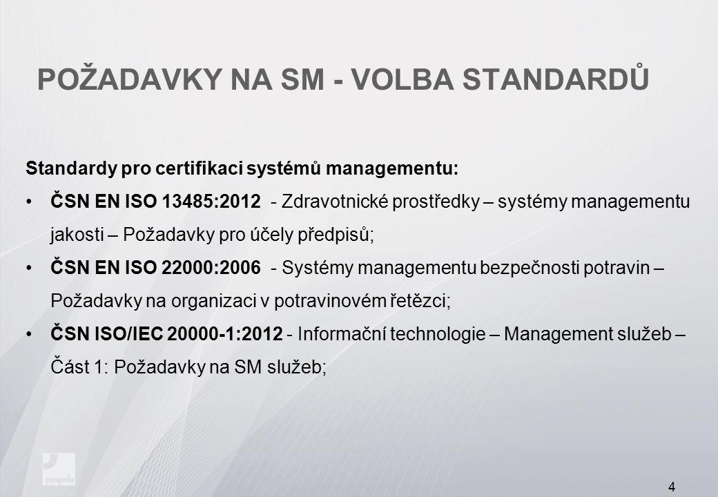 POŽADAVKY NA SM - VOLBA STANDARDŮ Některé doplňující/navazující standardy pro systémy managementu: ČSN EN ISO 3834-2:2006 - Požadavky na jakost při tavném svařování kovových materiálů Část 2: Vyšší požadavky na jakost; ČSN EN ISO 3834-3:2006 - Požadavky na jakost při tavném svařování kovových materiálů Část 3: Standardní požadavky na jakost; ČSN EN 1090-1+A1:2012 - Provádění ocelových konstrukcí a hliníkových konstrukcí - Část 1: Požadavky na posouzení shody konstrukčních dílců; a další… 5
