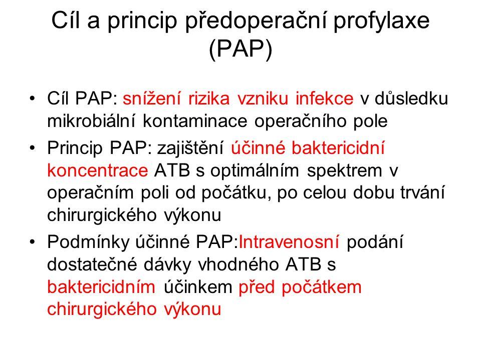 Cíl a princip předoperační profylaxe (PAP) Cíl PAP: snížení rizika vzniku infekce v důsledku mikrobiální kontaminace operačního pole Princip PAP: zaji
