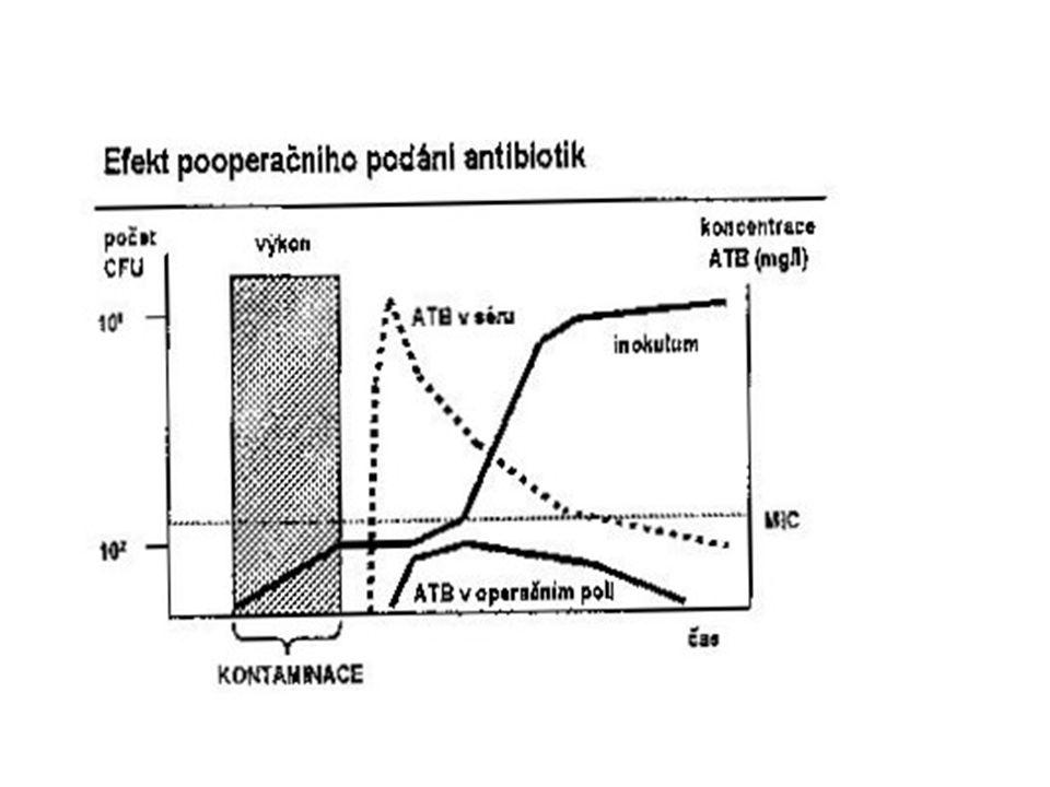 Doporučený způsob profylaxe rurgický výkon Infekční agens Profylaxe Traumatologie klostridia, stafylokoky PEN,OXA, CEF I, Neurochirurgie staf., strept.,hemofily OXA,CEF I.