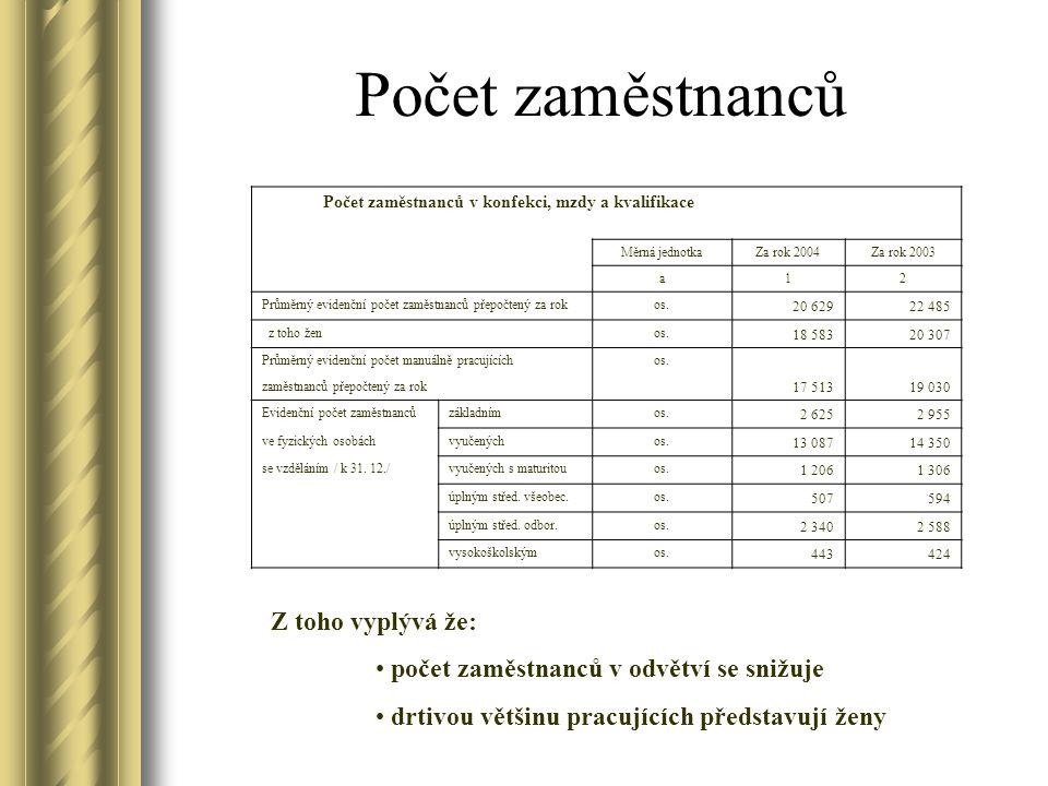 Počet zaměstnanců Počet zaměstnanců v konfekci, mzdy a kvalifikace Měrná jednotkaZa rok 2004Za rok 2003 a12 Průměrný evidenční počet zaměstnanců přepočtený za rokos.