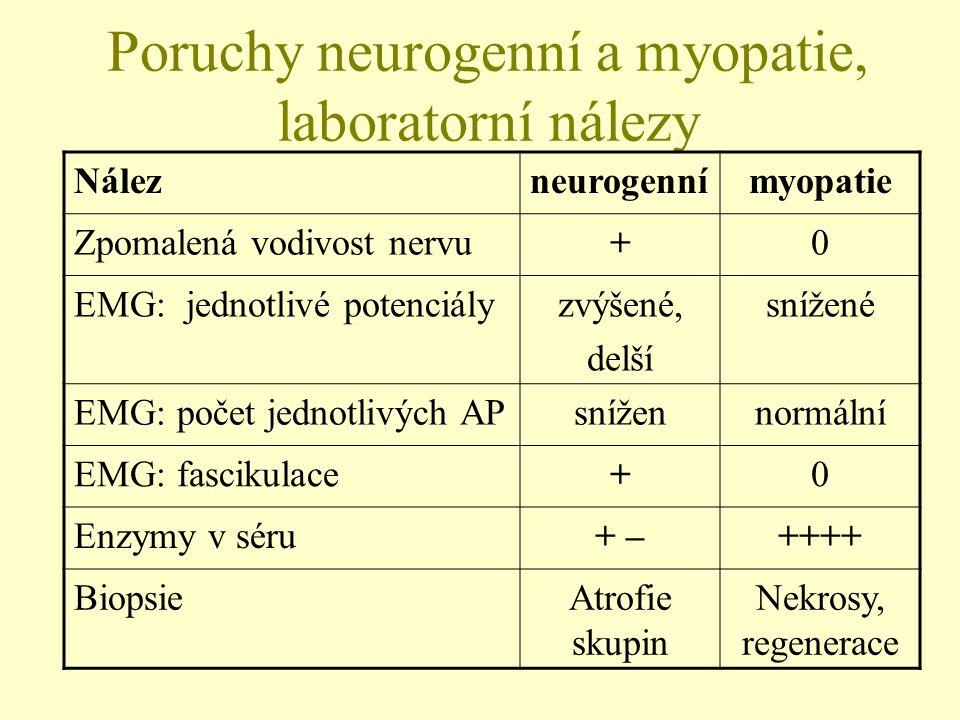 Poruchy neurogenní a myopatie, laboratorní nálezy Nálezneurogennímyopatie Zpomalená vodivost nervu+0 EMG: jednotlivé potenciályzvýšené, delší snížené
