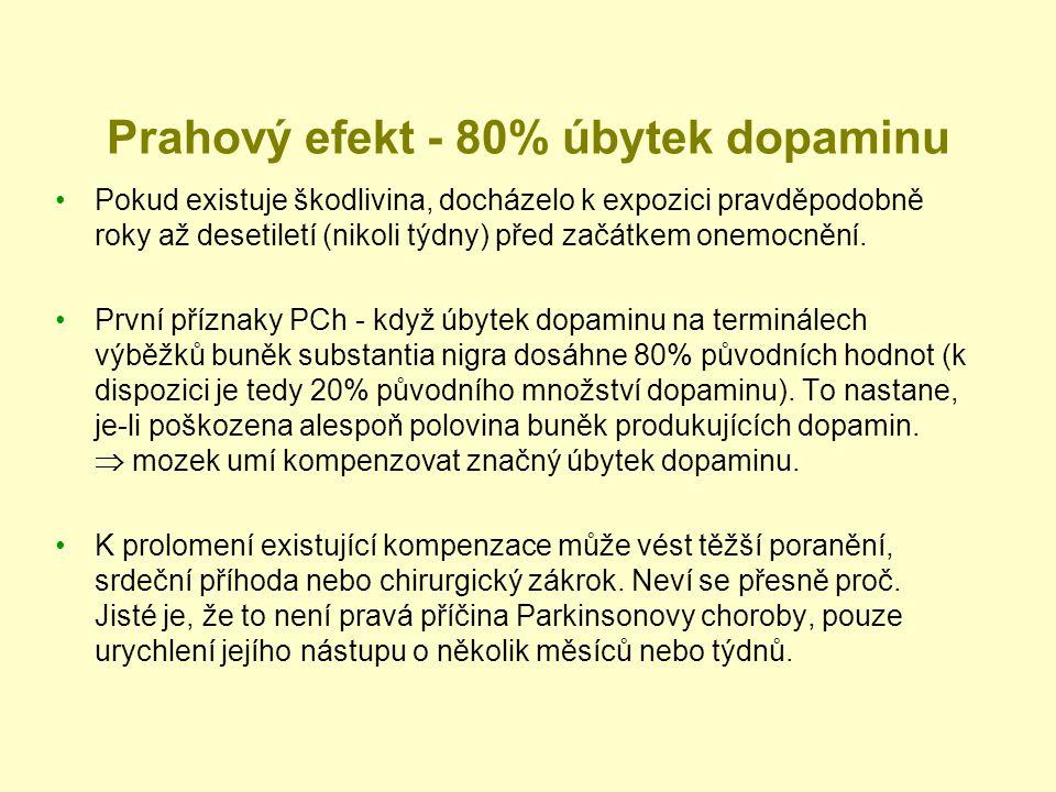 Prahový efekt - 80% úbytek dopaminu Pokud existuje škodlivina, docházelo k expozici pravděpodobně roky až desetiletí (nikoli týdny) před začátkem onem