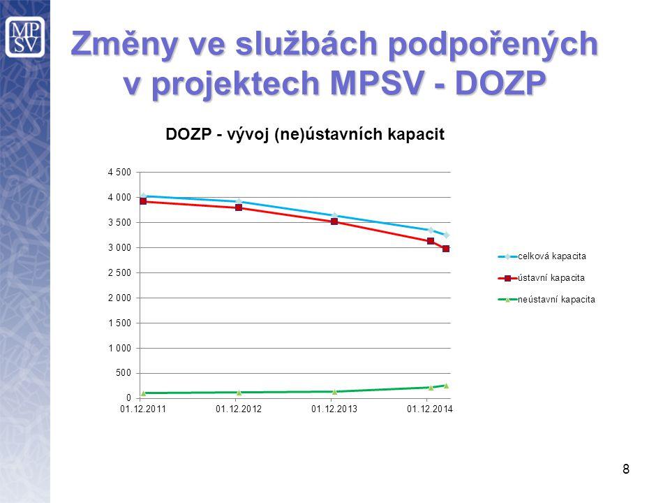 8 Změny ve službách podpořených v projektech MPSV - DOZP
