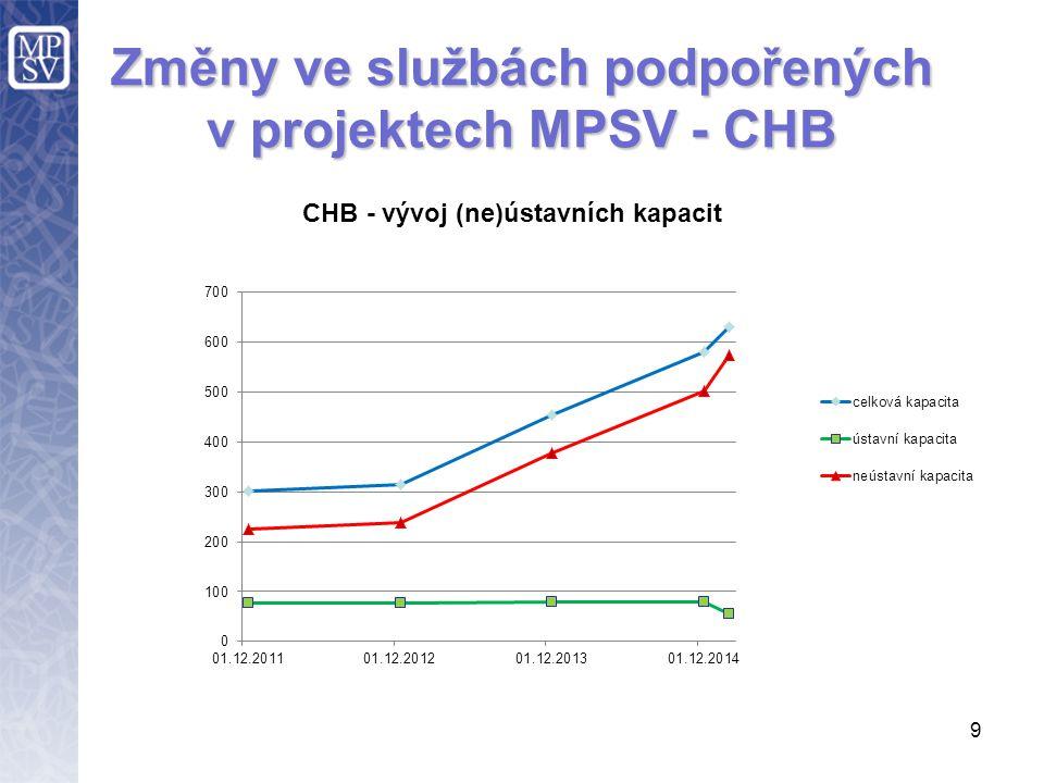 9 Změny ve službách podpořených v projektech MPSV - CHB