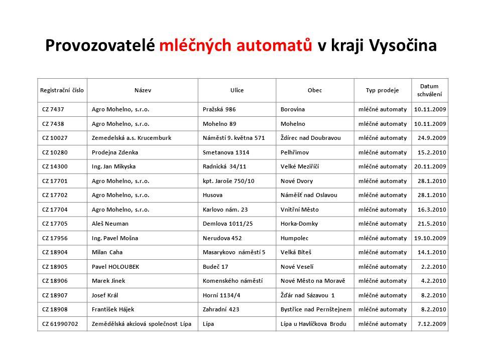 Provozovatelé mléčných automatů v kraji Vysočina Registrační čísloNázevUliceObecTyp prodeje Datum schválení CZ 7437 Agro Mohelno, s.r.o. Pražská 986 B