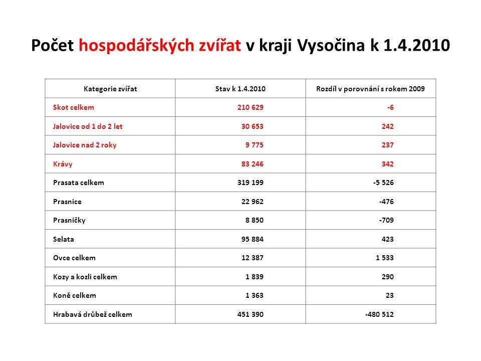 Počet krav podle krajů k 1.4.2010 PořadíKrajStav k 1.4.2010Rozdíl v porovnání s rokem 2009 1.Jihočeský84 397-1 007 2.Vysočina83 246342 3.Plzeňský64 282-192 4.Praha + Středočeský56 502-220 5.Pardubický45 558-1 601 6.Královéhradecký41 286-1 579 7.Olomoucký38 046-1 792 8.Moravskoslezský34 052-1 471 9.Zlínský25 785-230 10.Jihomoravský24 417-2 557 11.Liberecký19 836739 12.Karlovarský18 1621 174 13.Ústecký15 676-164 Česká republika celkem551 245-8 558