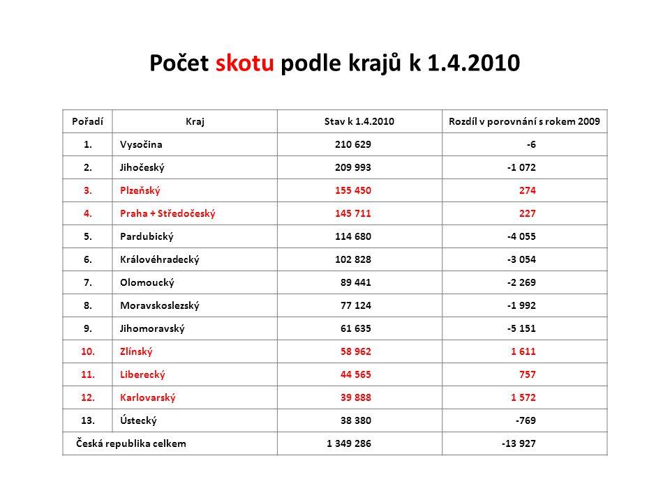 Počet skotu podle krajů k 1.4.2010 PořadíKrajStav k 1.4.2010Rozdíl v porovnání s rokem 2009 1.Vysočina210 629-6 2.Jihočeský209 993-1 072 3.Plzeňský155