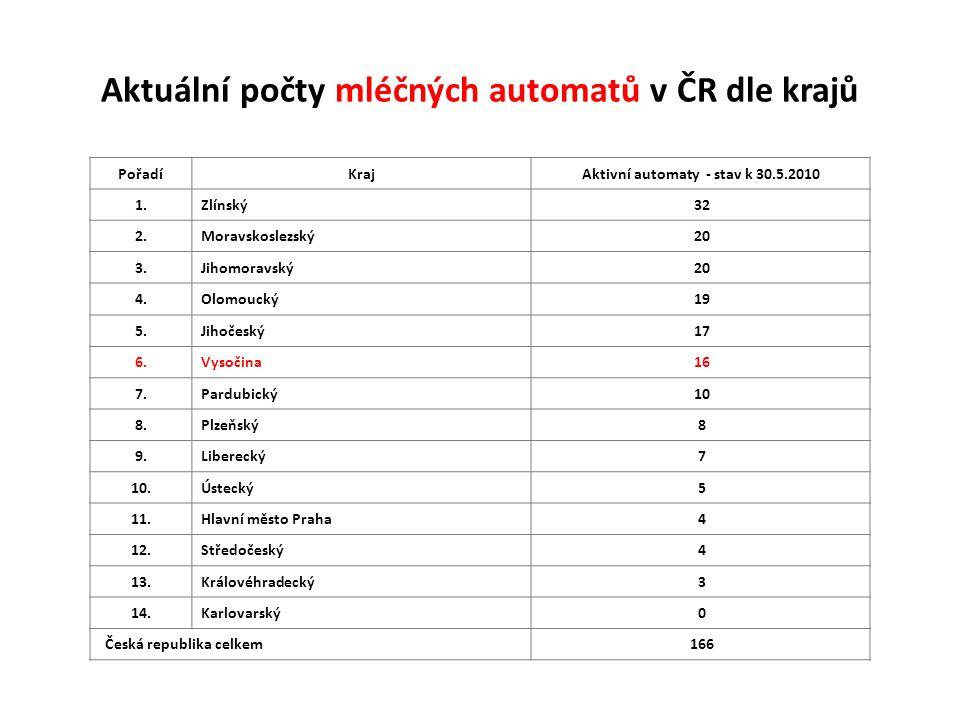 Provozovatelé mléčných automatů v kraji Vysočina Registrační čísloNázevUliceObecTyp prodeje Datum schválení CZ 7437 Agro Mohelno, s.r.o.