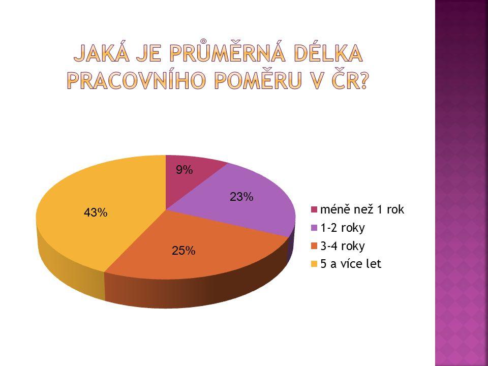 9% 23% 25% 43%