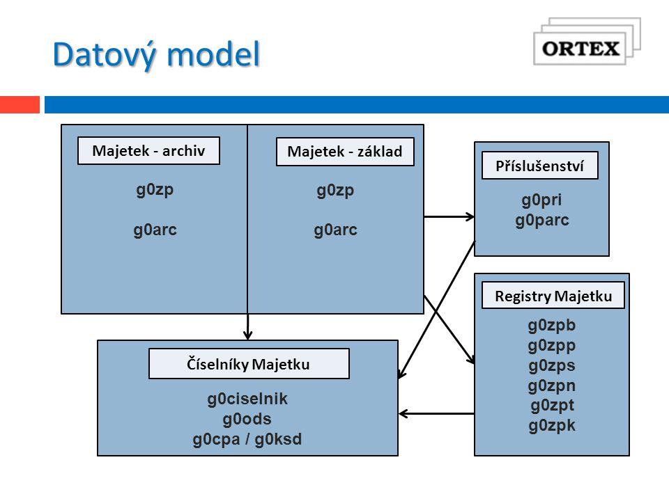 Datový model g0zp g0arc g0zp g0arc g0pri g0parc g0zpb g0zpp g0zps g0zpn g0zpt g0zpk Majetek - archiv Majetek - základ Příslušenství Registry Majetku g0ciselnik g0ods g0cpa / g0ksd Číselníky Majetku