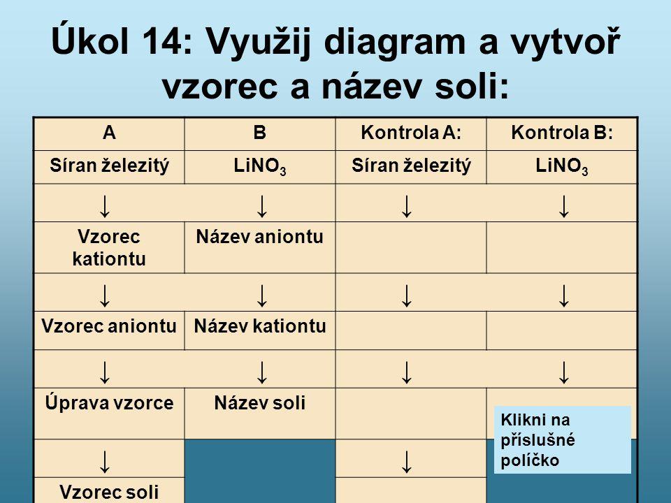 Úkol 14: Využij diagram a vytvoř vzorec a název soli: ABKontrola A:Kontrola B: Síran železitýLiNO 3 Síran železitýLiNO 3 ↓ ↓ Vzorec kationtu Název ani