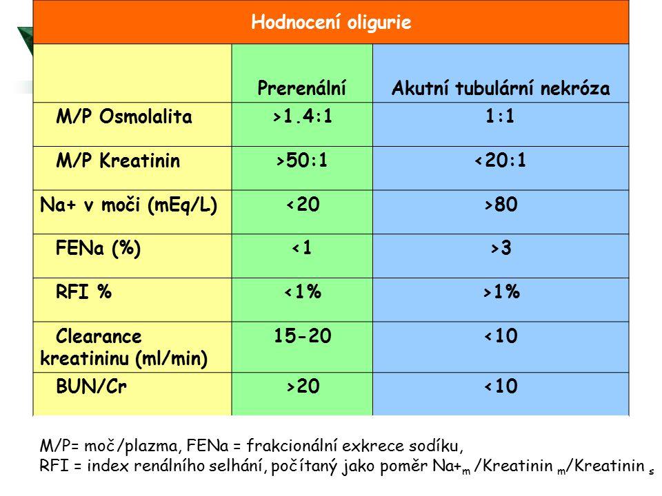Hodnocení oligurie PrerenálníAkutní tubulární nekróza M/P Osmolalita>1.4:11:1 M/P Kreatinin>50:1<20:1 Na+ v moči (mEq/L)<20>80 FENa (%)<1>3 RFI %<1%>1