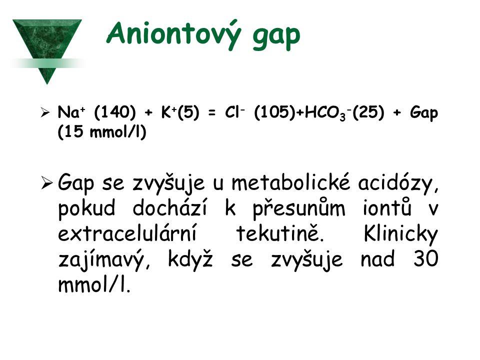 Aniontový gap  Na + (140) + K + (5) = Cl - (105)+HCO 3 - (25) + Gap (15 mmol/l)  Gap se zvyšuje u metabolické acidózy, pokud dochází k přesunům iont