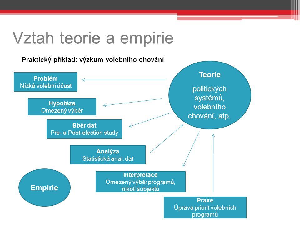 Vztah teorie a empirie Praktický příklad: výzkum volebního chování Teorie politických systémů, volebního chování, atp. Empirie Problém Nízká volební ú