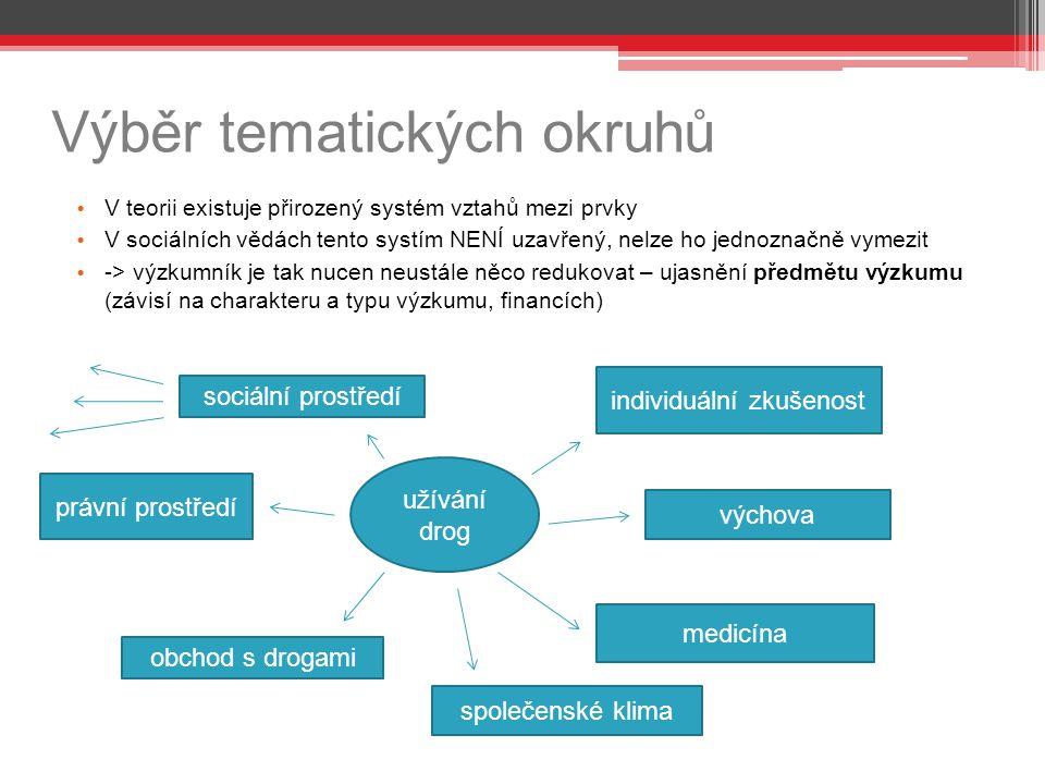 Výběr tematických okruhů V teorii existuje přirozený systém vztahů mezi prvky V sociálních vědách tento systím NENÍ uzavřený, nelze ho jednoznačně vym