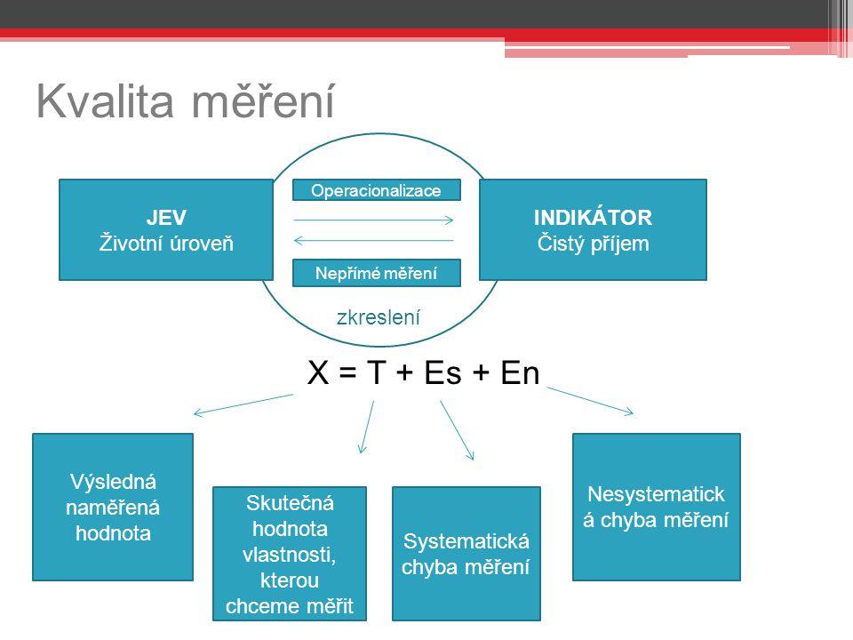 zkreslení Kvalita měření X = T + Es + En JEV Životní úroveň INDIKÁTOR Čistý příjem Operacionalizace Nepřímé měření Výsledná naměřená hodnota Skutečná hodnota vlastnosti, kterou chceme měřit Systematická chyba měření Nesystematick á chyba měření
