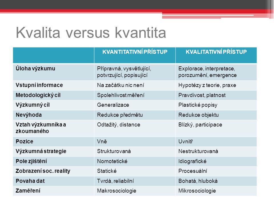 Kvalita versus kvantita KVANTITATIVNÍ PŘÍSTUPKVALITATIVNÍ PŘÍSTUP Úloha výzkumuPřípravná, vysvětlující, potvrzující, popisující Explorace, interpretac