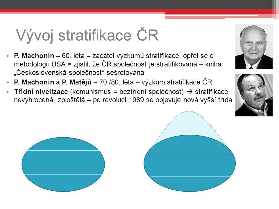 Vývoj stratifikace ČR P. Machonin – 60. léta – začátel výzkumů stratifikace, opřel se o metodologii USA = zjistil, že ČR společnost je stratifikovaná