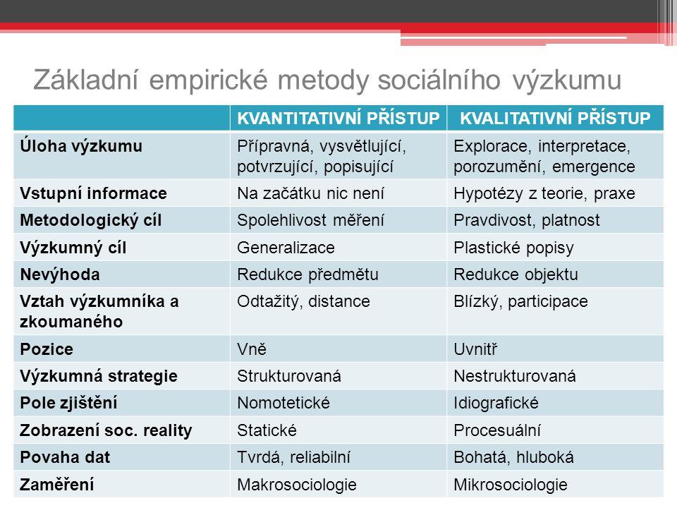 Základní empirické metody sociálního výzkumu  Kvantitativní a kvalitativní přístup: KVANTITATIVNÍ PŘÍSTUPKVALITATIVNÍ PŘÍSTUP Úloha výzkumuPřípravná,