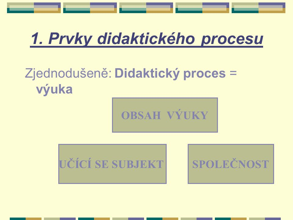 1. Prvky didaktického procesu OBSAH VÝUKY UČÍCÍ SE SUBJEKTSPOLEČNOST Zjednodušeně: Didaktický proces = výuka