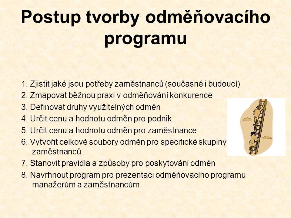 Postup tvorby odměňovacího programu 1.