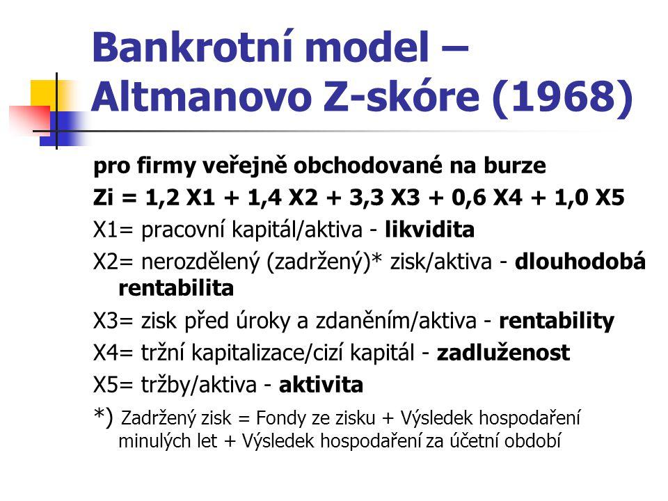 Bankrotní model – Altmanovo Z-skóre (1968) pro firmy veřejně obchodované na burze Zi = 1,2 X1 + 1,4 X2 + 3,3 X3 + 0,6 X4 + 1,0 X5 X1= pracovní kapitál/aktiva - likvidita X2= nerozdělený (zadržený)* zisk/aktiva - dlouhodobá rentabilita X3= zisk před úroky a zdaněním/aktiva - rentability X4= tržní kapitalizace/cizí kapitál - zadluženost X5= tržby/aktiva - aktivita *) Zadržený zisk = Fondy ze zisku + Výsledek hospodaření minulých let + Výsledek hospodaření za účetní období