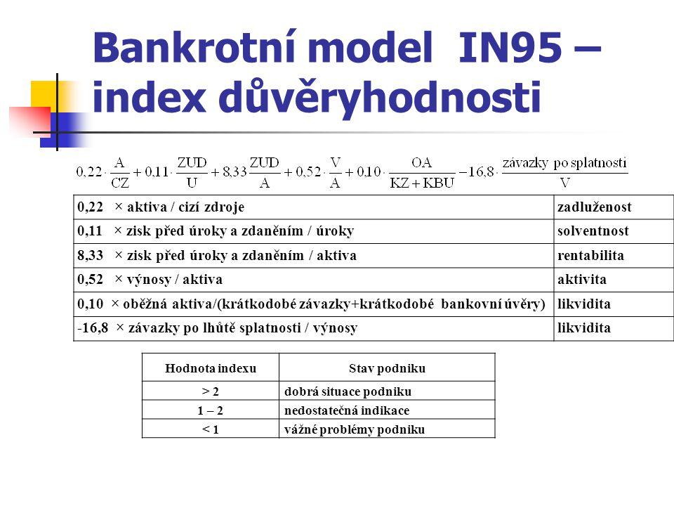 Bankrotní model IN95 – index důvěryhodnosti 0,22 × aktiva / cizí zdrojezadluženost 0,11 × zisk před úroky a zdaněním / úrokysolventnost 8,33 × zisk před úroky a zdaněním / aktivarentabilita 0,52 × výnosy / aktivaaktivita 0,10 × oběžná aktiva/(krátkodobé závazky+krátkodobé bankovní úvěry)likvidita -16,8 × závazky po lhůtě splatnosti / výnosylikvidita Hodnota indexuStav podniku > 2dobrá situace podniku 1 – 2nedostatečná indikace < 1vážné problémy podniku
