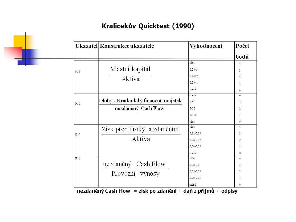UkazatelKonstrukce ukazateleVyhodnocení Počet bodů R 1 více 0,2-0,3 0,1-0,2 0,0-0,1 méně 4 3 2 1 0 R 2 méně 3-5 5-12 12-30 více 4 3 2 1 0 R 3 více 0,12-0,15 0,08-0,12 0,00-0,08 méně 4 3 2 1 0 R 4 více 0,08-0,1 0,05-0,08 0,00-0,05 méně 4 3 2 1 0 Kralicekův Quicktest (1990) nezdaněný Cash Flow = zisk po zdanění + daň z příjmů + odpisy