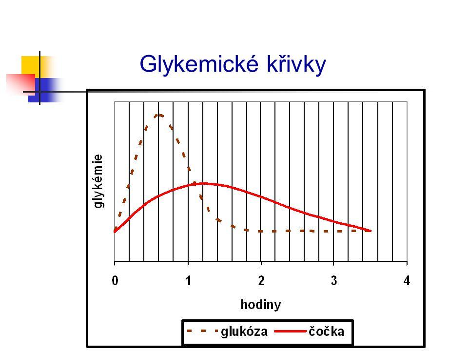 Glykemické křivky