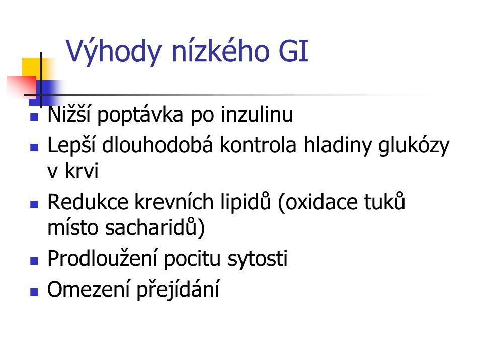Výhody nízkého GI Nižší poptávka po inzulinu Lepší dlouhodobá kontrola hladiny glukózy v krvi Redukce krevních lipidů (oxidace tuků místo sacharidů) P