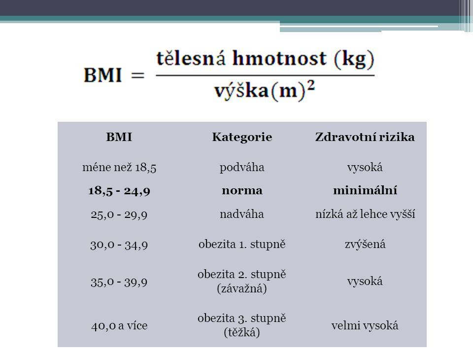 BMIKategorieZdravotní rizika méne než 18,5podváhavysoká 18,5 - 24,9normaminimální 25,0 - 29,9nadváhanízká až lehce vyšší 30,0 - 34,9obezita 1.