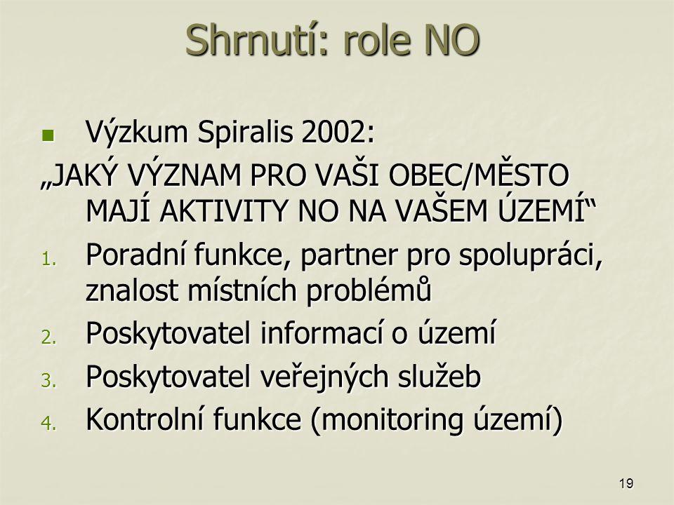 """19 Shrnutí: role NO Výzkum Spiralis 2002: Výzkum Spiralis 2002: """"JAKÝ VÝZNAM PRO VAŠI OBEC/MĚSTO MAJÍ AKTIVITY NO NA VAŠEM ÚZEMÍ 1."""