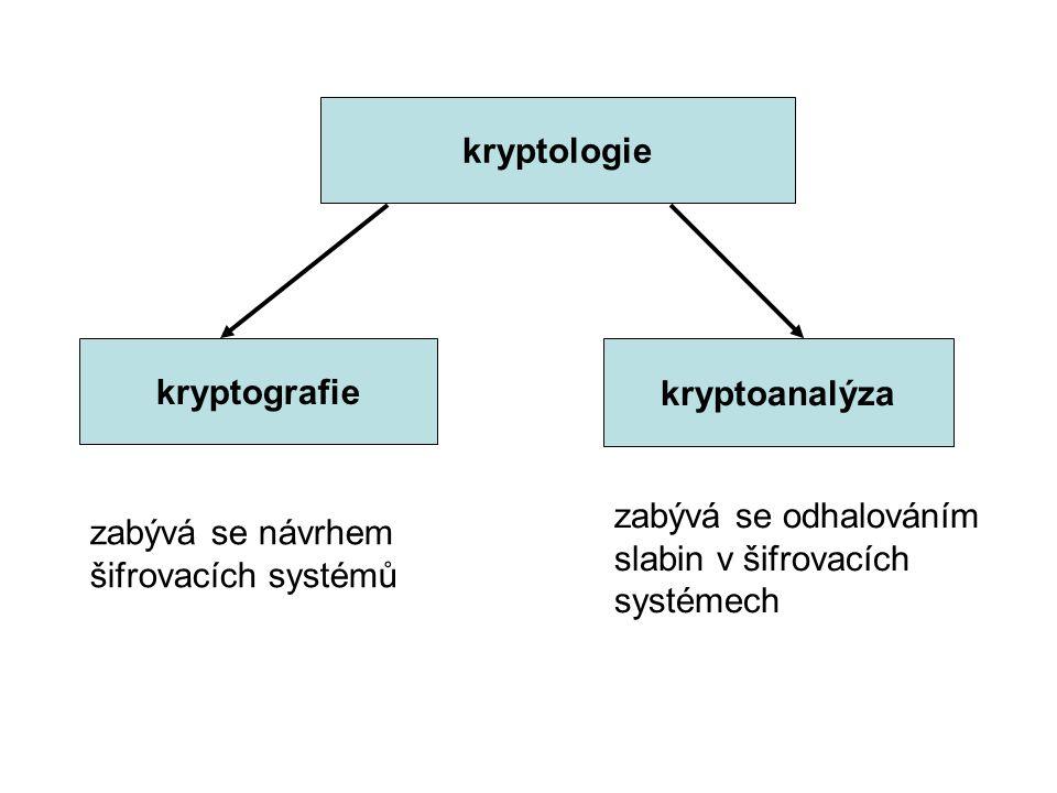 Definice Šifrovací systém je uspořádaná pětice ( P,C,K,E,D ), kde a) P je konečná množina otevřených textů, b) C je konečná množina šifrových textů, c) K je konečná množina klíčů, d) E = {e K : K prvkem K }, kde e K : P → C je šifrovací funkce (algoritmus) pro každý prvek K množiny klíčů K, e) D = {d K : K prvkem K }, kde d K : C → P je dešifrovací funkce (algoritmus) pro každý prvek K množiny K, pro které platí d K (e K (x)) = x pro každý otevřený text x z množiny P a každý klíč K z množiny K.