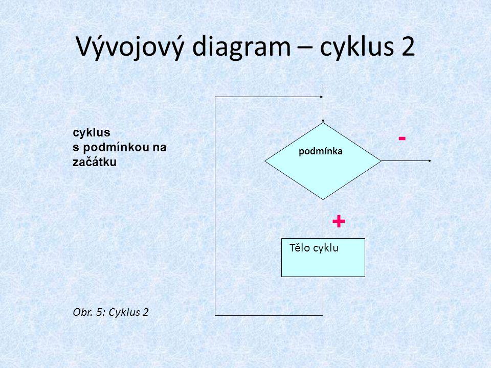 Vývojový diagram – cyklus 2 cyklus s podmínkou na začátku podmínka Tělo cyklu + - Obr. 5: Cyklus 2