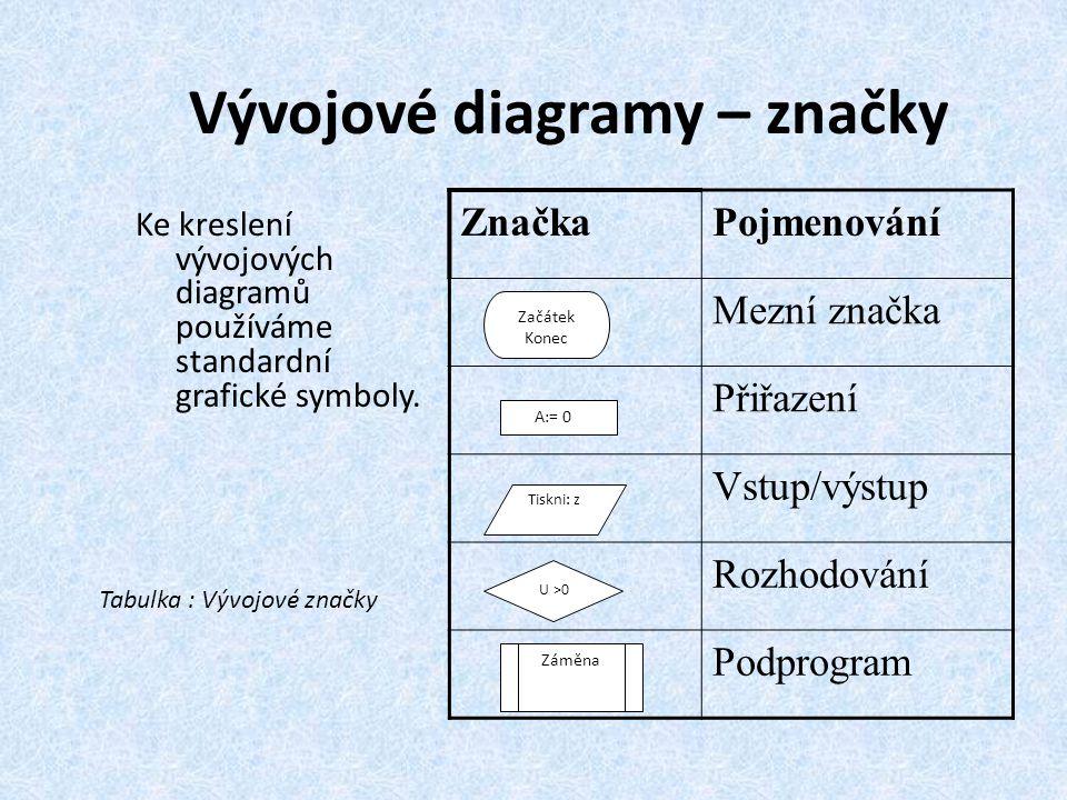 Vývojové diagramy – značky Ke kreslení vývojových diagramů používáme standardní grafické symboly. ZnačkaPojmenování Mezní značka Přiřazení Vstup/výstu