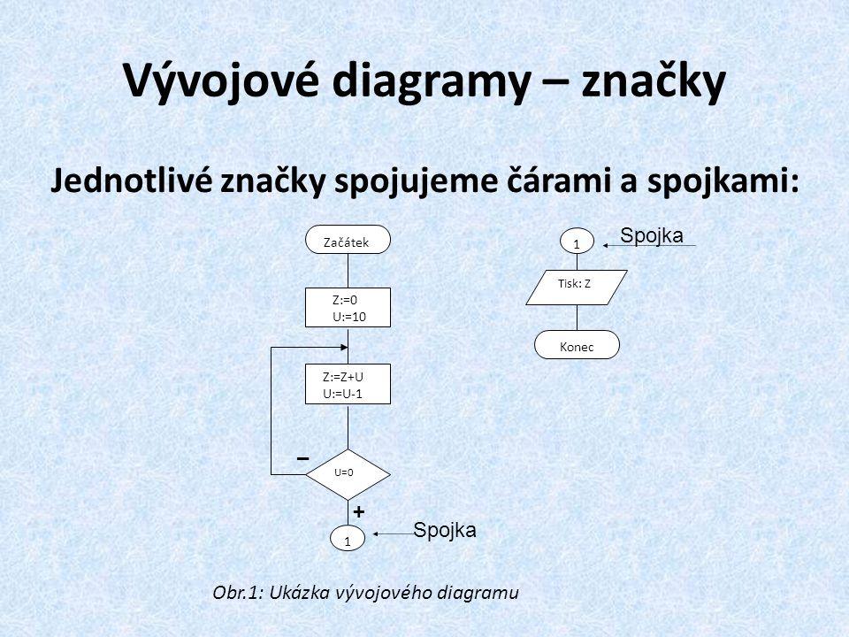 Vývojové diagramy – značky Jednotlivé značky spojujeme čárami a spojkami: Z:=0 U:=10 Z:=Z+U U:=U-1 U=0 1 1 Tisk: Z Konec Začátek Spojka Obr.1: Ukázka