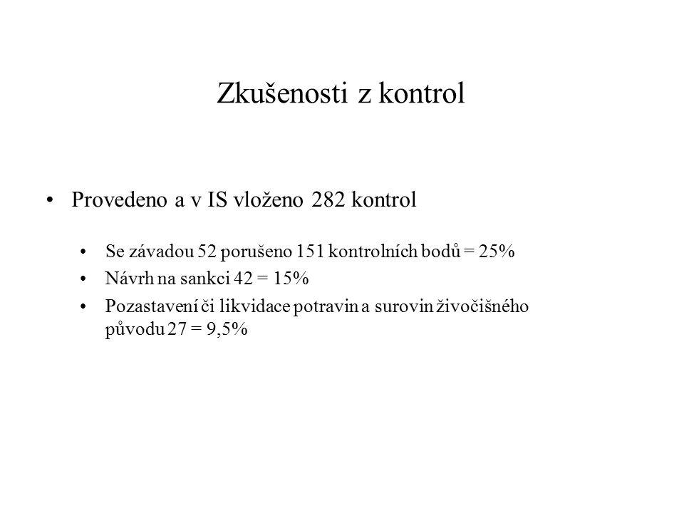 Zkušenosti z kontrol Provedeno a v IS vloženo 282 kontrol Se závadou 52 porušeno 151 kontrolních bodů = 25% Návrh na sankci 42 = 15% Pozastavení či li