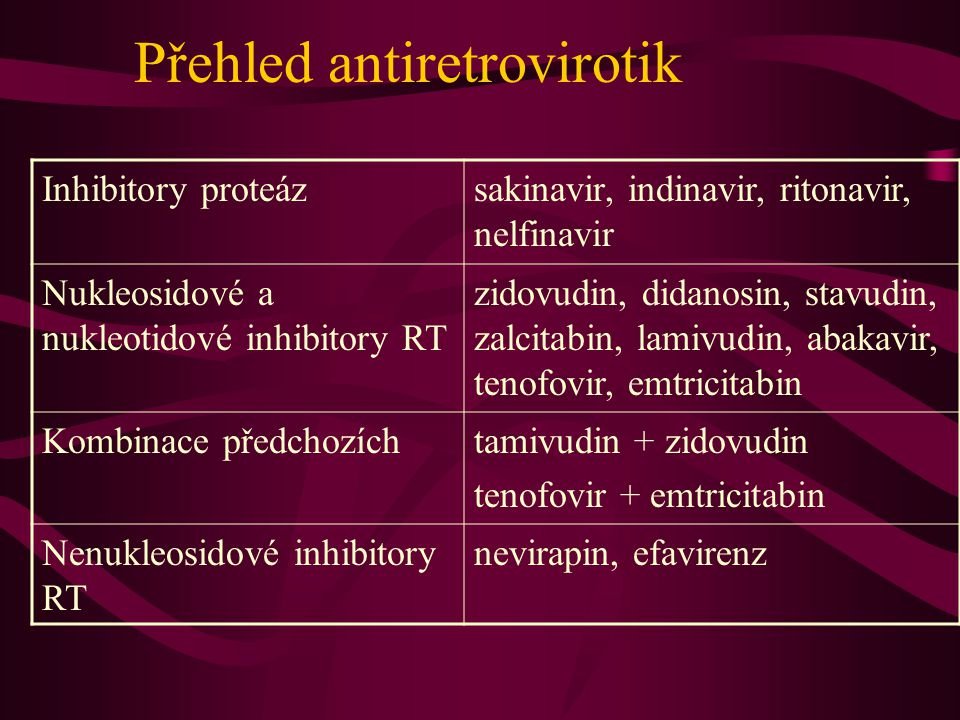 Přehled antiretrovirotik Inhibitory proteázsakinavir, indinavir, ritonavir, nelfinavir Nukleosidové a nukleotidové inhibitory RT zidovudin, didanosin,