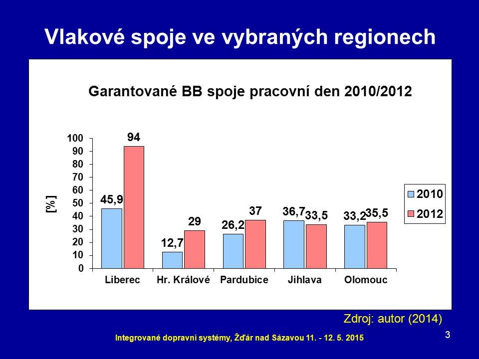 Zdroj: autor (2014) 3 Integrované dopravní systémy, Žďár nad Sázavou 11. - 12. 5. 2015 Vlakové spoje ve vybraných regionech