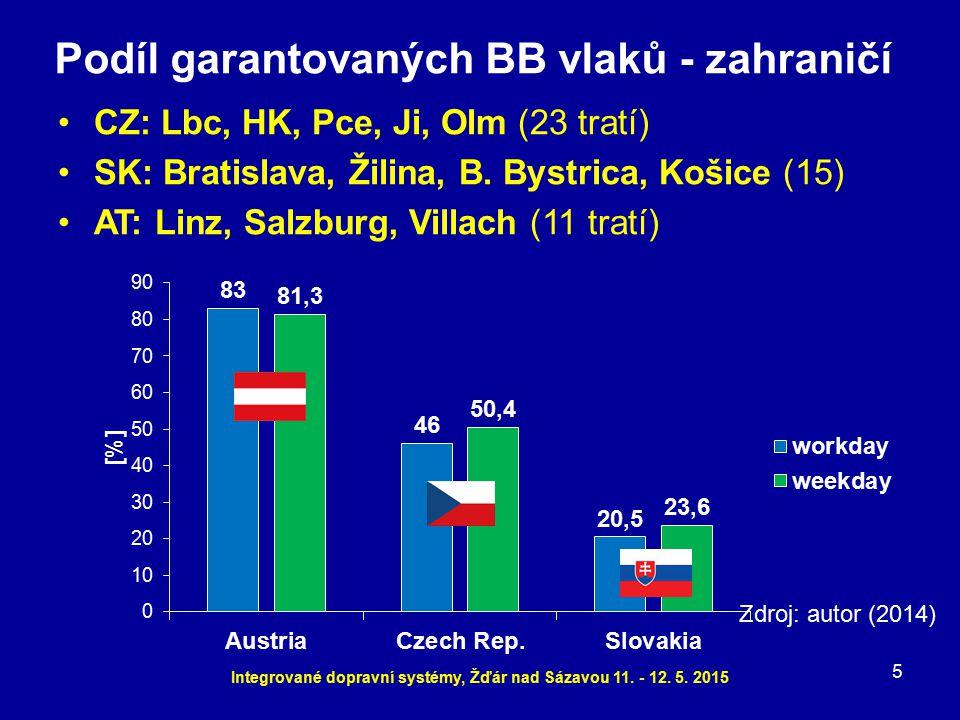 5 Podíl garantovaných BB vlaků - zahraničí CZ: Lbc, HK, Pce, Ji, Olm (23 tratí) SK: Bratislava, Žilina, B. Bystrica, Košice (15) AT: Linz, Salzburg, V