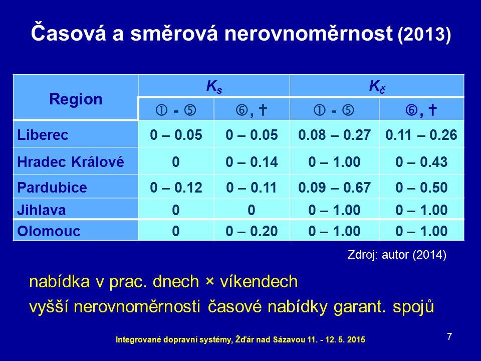 Časová a směrová nerovnoměrnost (2013) 7 Integrované dopravní systémy, Žďár nad Sázavou 11. - 12. 5. 2015 Region KsKs KčKč  -  ,   -  ,  Liber