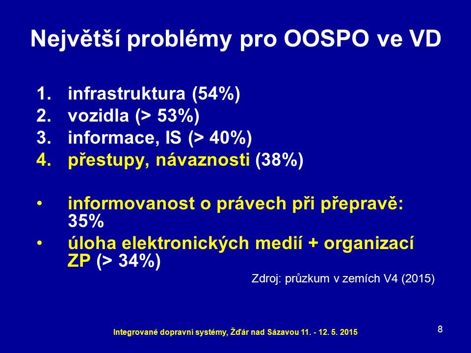 1.infrastruktura (54%) 2.vozidla (> 53%) 3.informace, IS (> 40%) 4.přestupy, návaznosti (38%) informovanost o právech při přepravě: 35% úloha elektron