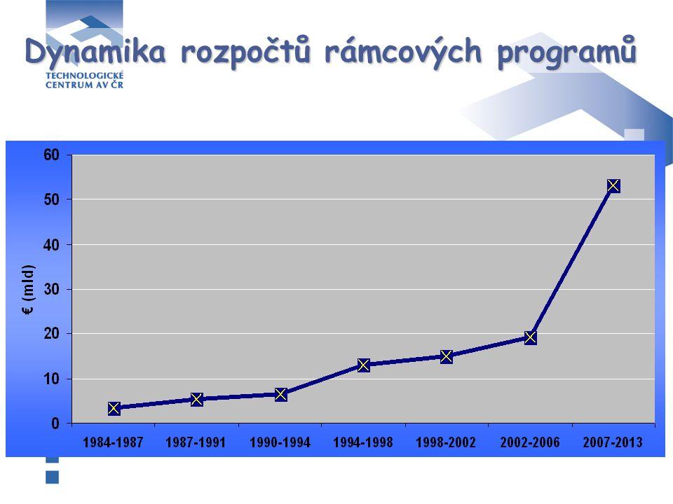 Dynamika rozpočtů rámcových programů