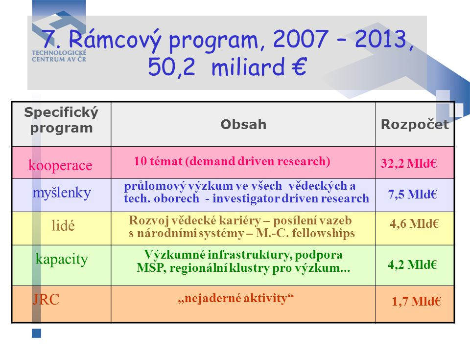 7. Rámcový program, 2007 – 2013, 50,2 miliard € Specifický program ObsahRozpočet kooperace myšlenky lidé kapacity průlomový výzkum ve všech vědeckých