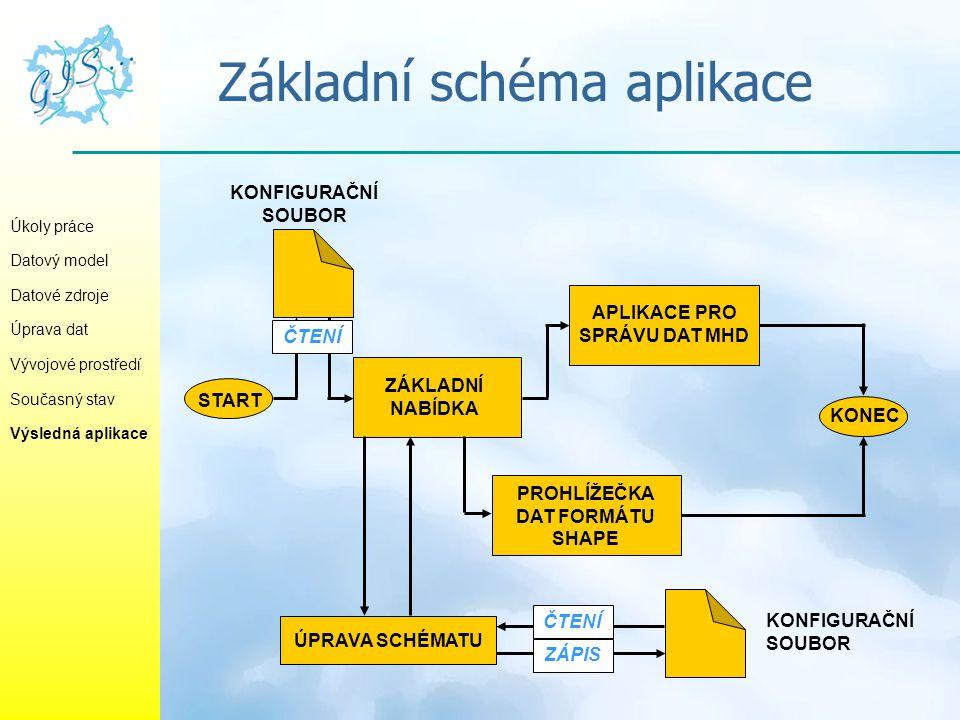 Základní schéma aplikace Úkoly práce Datový model Datové zdroje Úprava dat Vývojové prostředí Současný stav Výsledná aplikace START KONEC KONFIGURAČNÍ