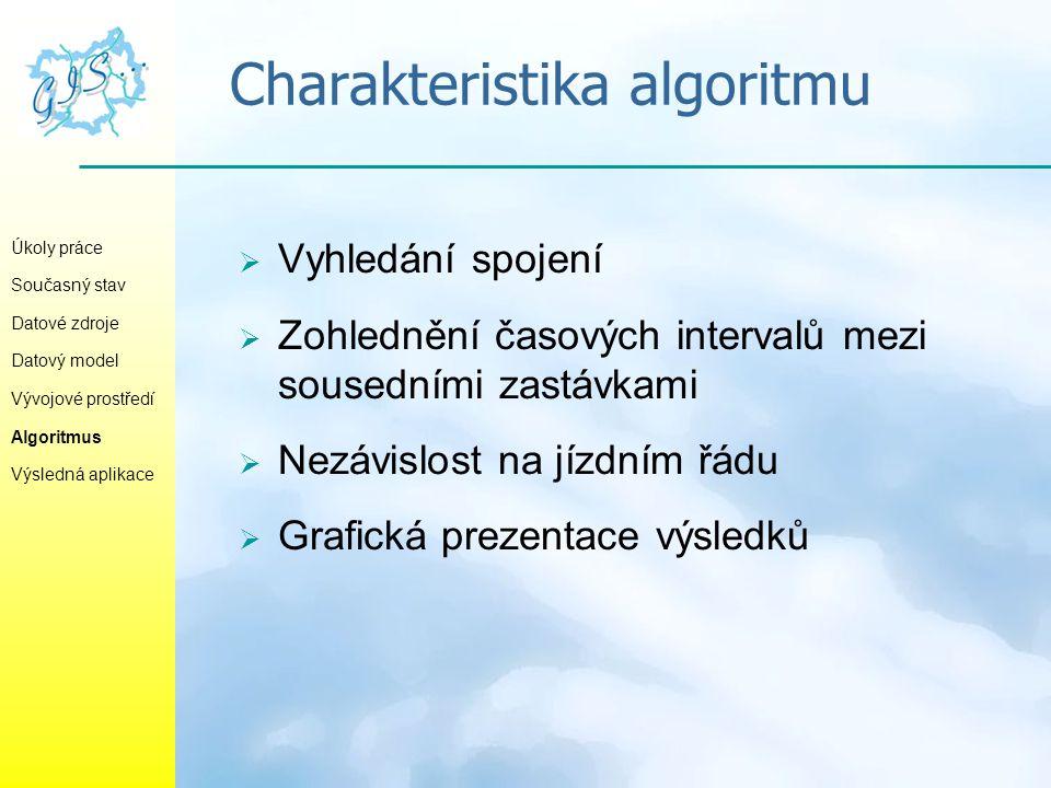 Charakteristika algoritmu Úkoly práce Současný stav Datové zdroje Datový model Vývojové prostředí Algoritmus Výsledná aplikace  Vyhledání spojení  Z