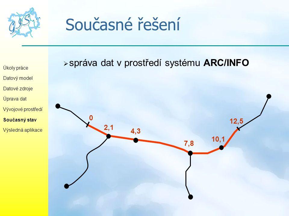 Současné řešení  správa dat v prostředí systému ARC/INFO Úkoly práce Datový model Datové zdroje Úprava dat Vývojové prostředí Současný stav Výsledná
