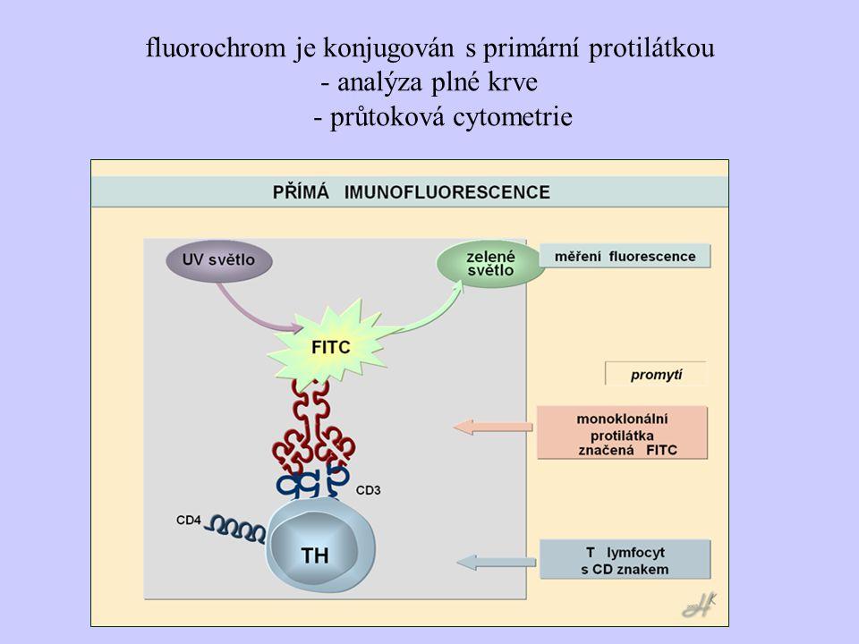 fluorochrom je konjugován s primární protilátkou - analýza plné krve - průtoková cytometrie