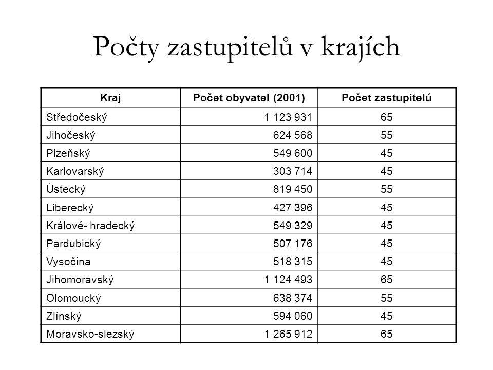 Počty zastupitelů v krajích KrajPočet obyvatel (2001)Počet zastupitelů Středočeský1 123 93165 Jihočeský624 56855 Plzeňský549 60045 Karlovarský303 7144