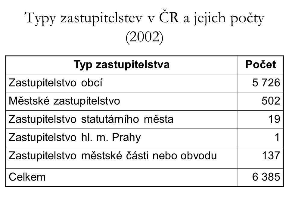 Typy zastupitelstev v ČR a jejich počty (2002) Typ zastupitelstvaPočet Zastupitelstvo obcí5 726 Městské zastupitelstvo502 Zastupitelstvo statutárního